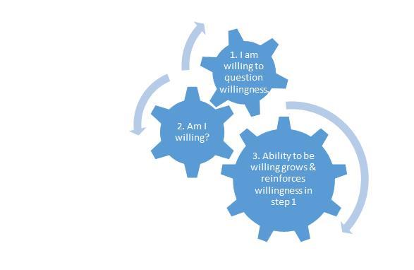 willingness gears